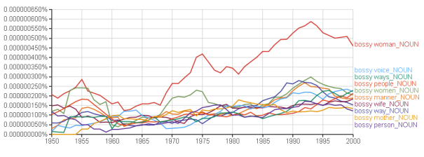 google_ngrams_bossy_collocates_linguisticpulse