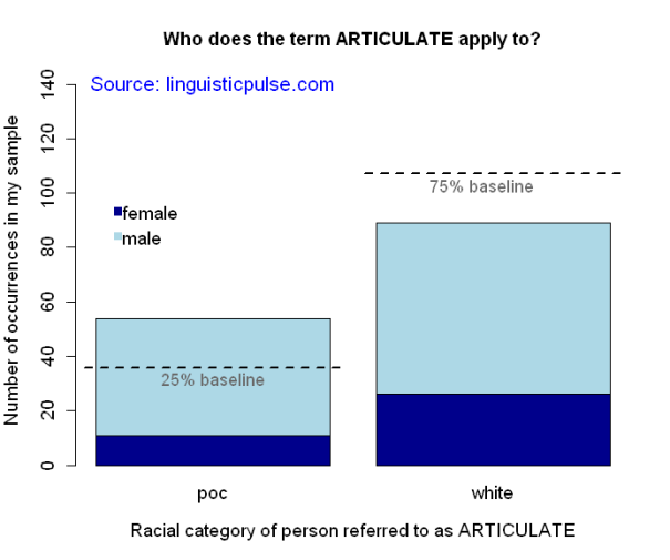 articulate_race_linguisticpulse