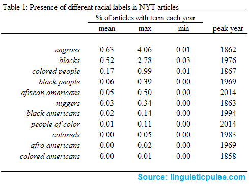 racial_label_descrips_linguisticpulse