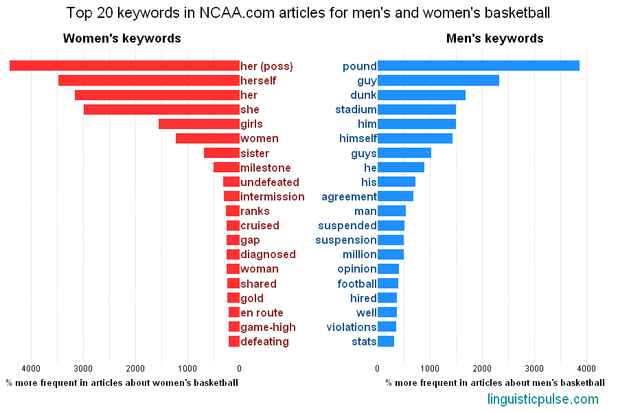 """The most used words in men's vs. women's basketball ..."