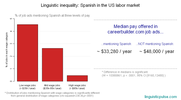 spanish_wages_linguisticpulse
