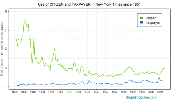 nyt_citizen_taxpayer_linguisticpulse