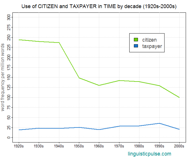 time_citizen_taxpayer_linguisticpulse
