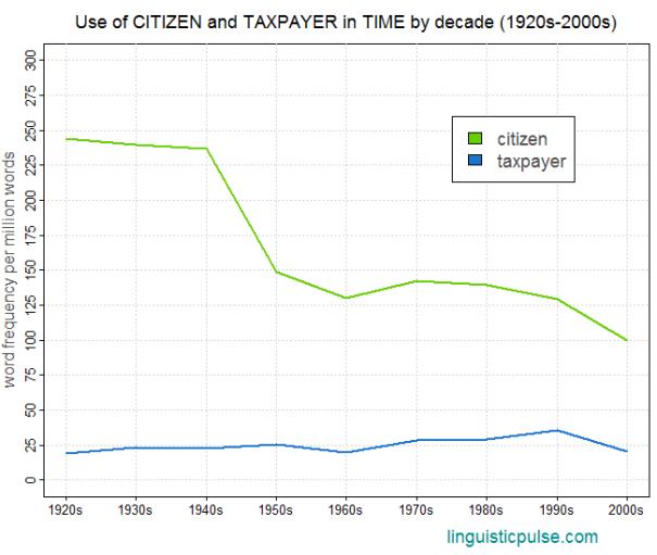 time_citizen_taxpayer_linguisticpulse